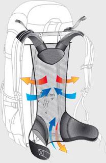 Aircomfort Futura System